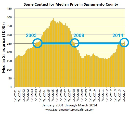 median price and value context for sacramento county - by sacramento appraiser blog