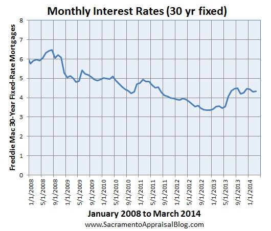 sacramento real estate market trend graph interest rates since 2001 by sacramento appraisal blog