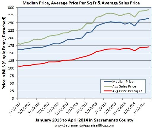 average price & average price per sq ft & median price by sacramento appraisal blog