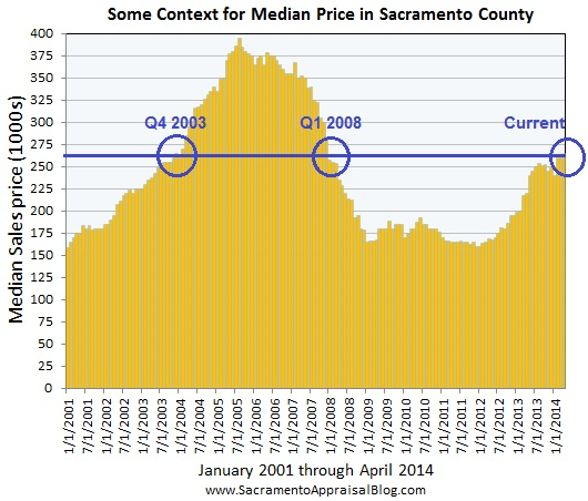 context for median price by sacramento appraisal blog