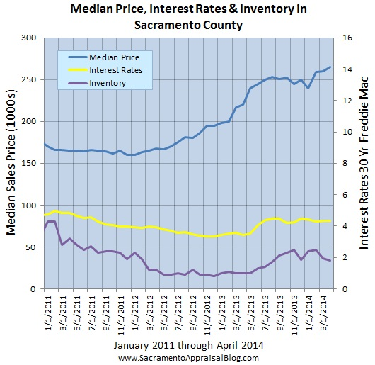 interest rates inventory and median price by sacramento appraisal blog