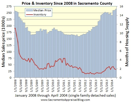 median price and inventory graph by sacramento appraisal blog