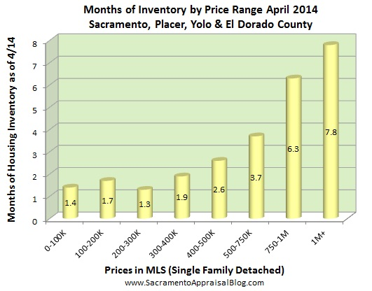 months of housing inventory in sacramento region by sacramento appraisal blog