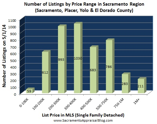 number of listings in Placer Sacramento Yolo El Dorado county - May 2014 - by home appraiser blog