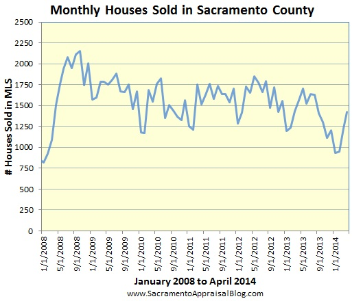 sales volume in sacramento county by sacramento appraisal blog