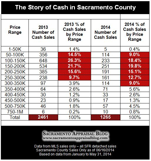 cash sales in sacramento county 2013 vs 2014 - by home appraisal blog