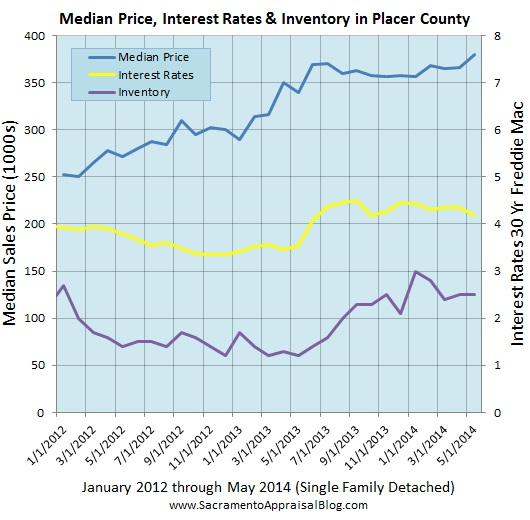 interest rates inventory median price in placer county by sacramento appraisal blog