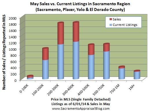 number of listings in Placer  Yolo El Dorado Sacramento - by home appraiser blog