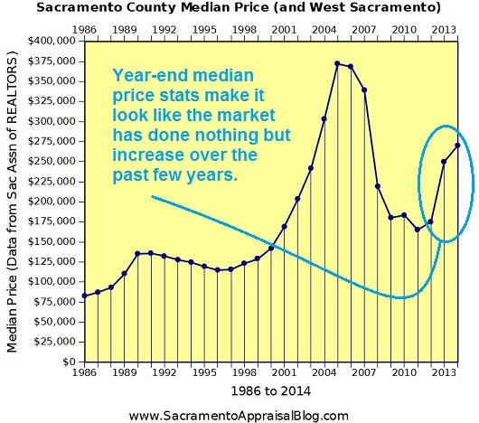 Median Price in Sacramento County Annual