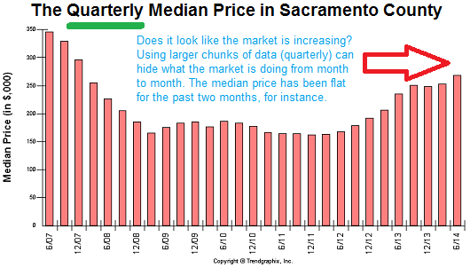 median price by quarter in sacramento county