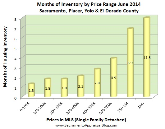 months of housing inventory in region by sacramento appraisal blog