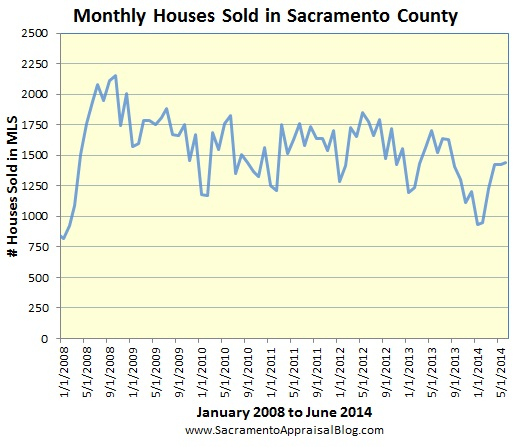 sales volume in Sacramento County since 2008