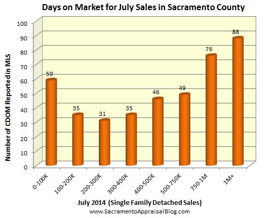 CDOM in Sacramento County - by Sacramento Appraisal Blog