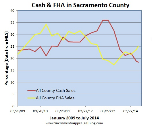 FHA and cash sales since 2009 in Sacramento County by sacramento appraisal blog