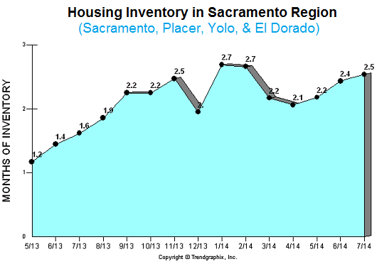 inventory in sacramento placer yolo el dorado county