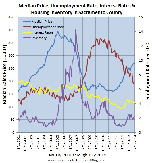 layers of the market sacramento county since 2001 - by sacramento appraisal blog