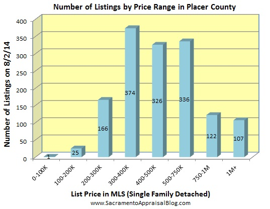 number of listings in PLACER county - july 2014 - by home appraiser blog
