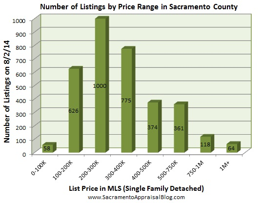 number of listings in sacramento - July 2014 - by home appraiser blog