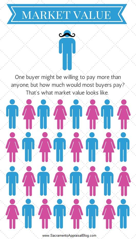 what market value looks like - sacramento appraisal blog - 530