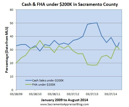 FHA and cash sales under 200K in Sacramento County by sacramento appraisal blog