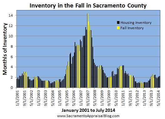 housing inventory in fall - by sacramento appraisal blog