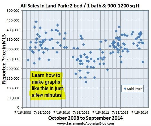 land park two-bedroom graph example by sacramento appraisal blog