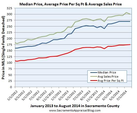 price metrics in sacramento county
