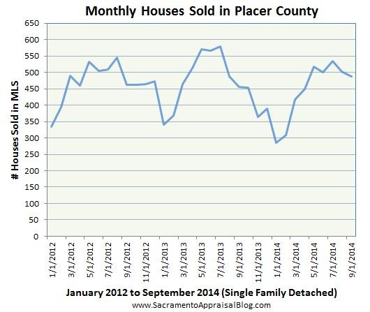 Placer County sales volume - by sacramento appraisal blog