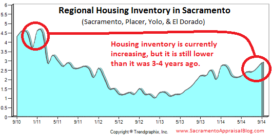 Regional housing inventory in Sacramento
