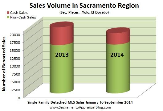 cash sales and volume in sacramento region - by home appraiser blog