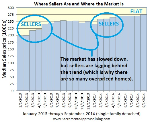 sellers lagging behind the trend in Sacramento County
