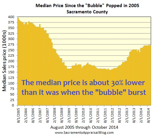 Since the bubble burst by sacramento appraisal blog