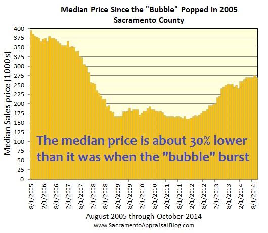 Since the bubble burst by sacramento appraisal blog
