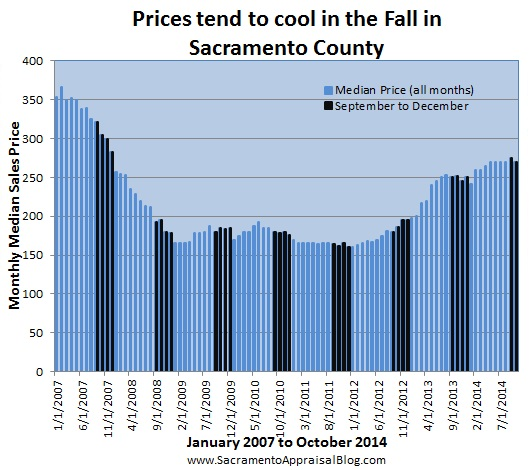 cooler price in Fall - by sacramento appraisal blog
