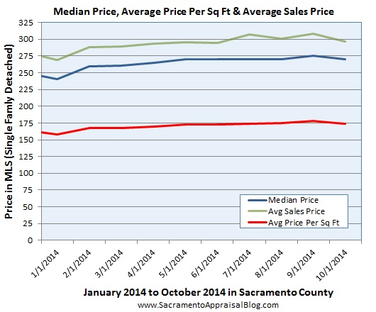 price metrics since 2014 in sacramento county