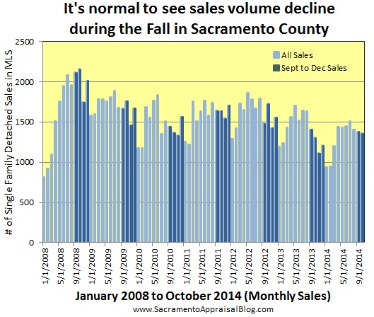 sales volume in fall - by sacramento appraisal blog