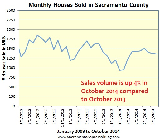 sales volume october to october in sacramento county