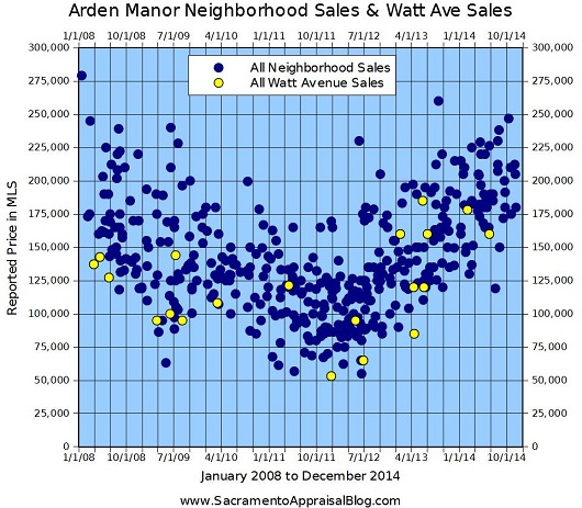 Arden Manor Sales Since 2008 - 530 - by Sacramento Appraisal Blog