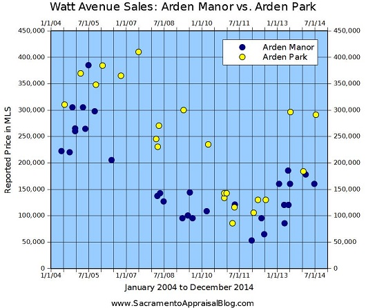 Arden Park and Arden Manor Sales on Watt Avenue - 530 - by Sacramento Appraisal Blog