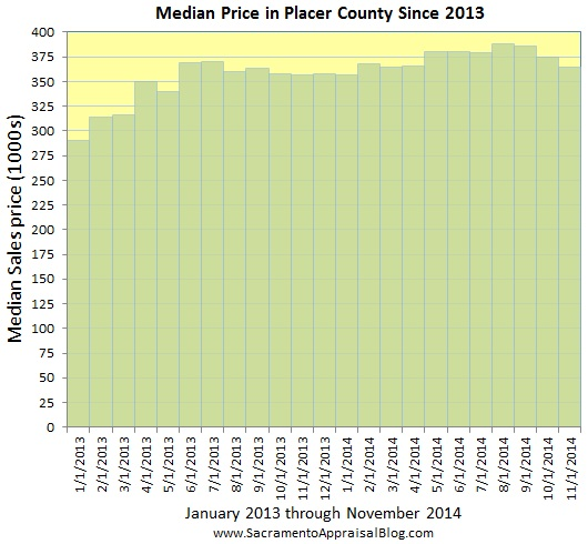 Placer County median price since 2013 - by home appraiser blog