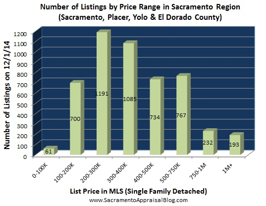 number of listings in Placer Sacramento Yolo El Dorado county - Oct 2014 - by home appraiser blog