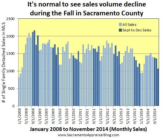 sales volume in fall through 2014 - by sacramento appraisal blog
