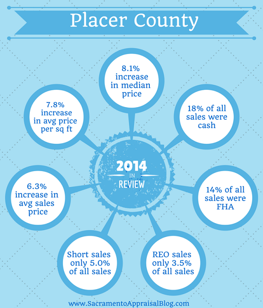 Placer County 2014 recap by sacramento appraisal blog - smaller