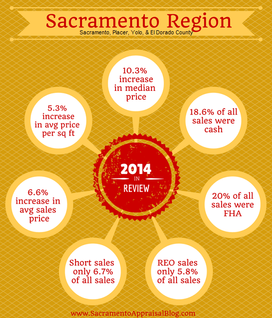 Sacramento regional market in 2014 - by Sacramento Appraisal Blog - smaller