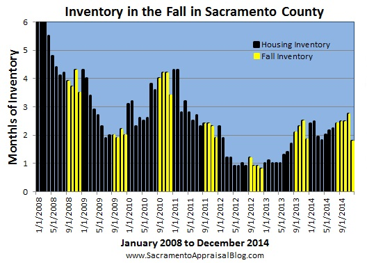 inventory during fall 2 - by sacramento appraisal blog