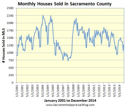 sales volume in Sacramento County since 2001