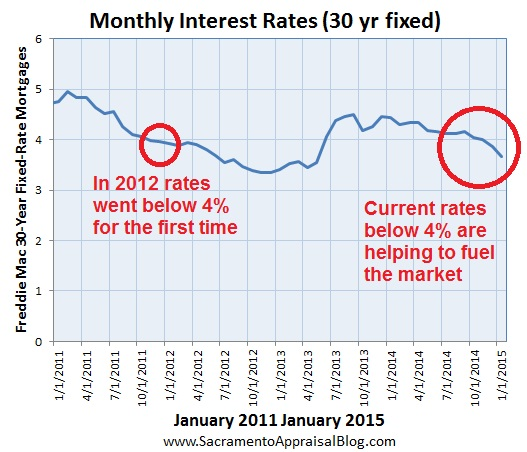 interest rates by sacramento appraisal blog since 2011