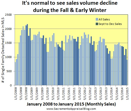sales volume in fall and winter through 2015 - by sacramento appraisal blog