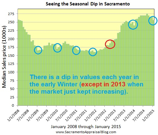 seasonal dip in sacramento