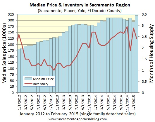 median price and inventory in sacramento placer yolo el dorado county